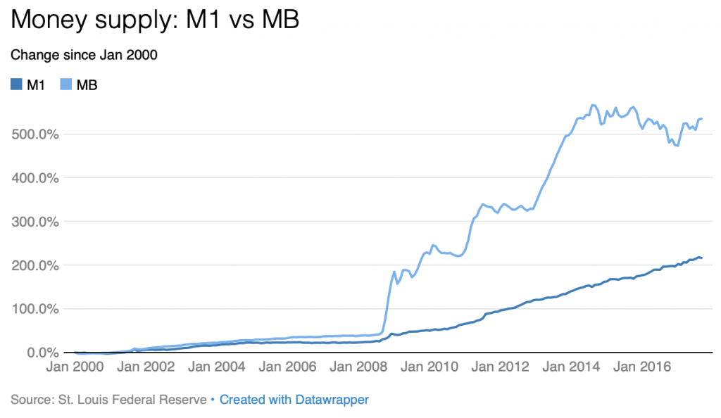 Graph showing the difference between MB Growth vs M1 Growth in the US